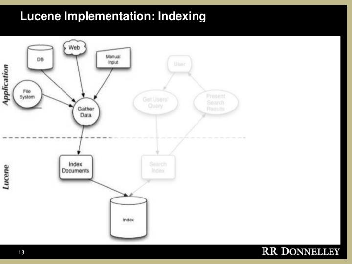 Lucene Implementation: Indexing