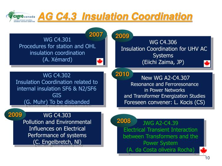 AG C4.3  Insulation Coordination