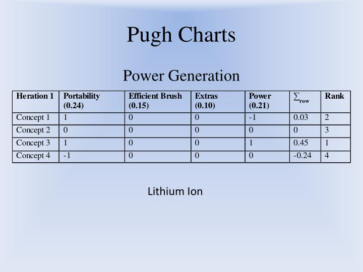 Pugh Charts