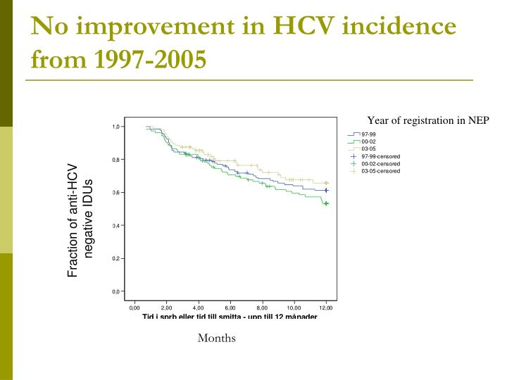 No improvement in HCV incidence  from 1997-2005
