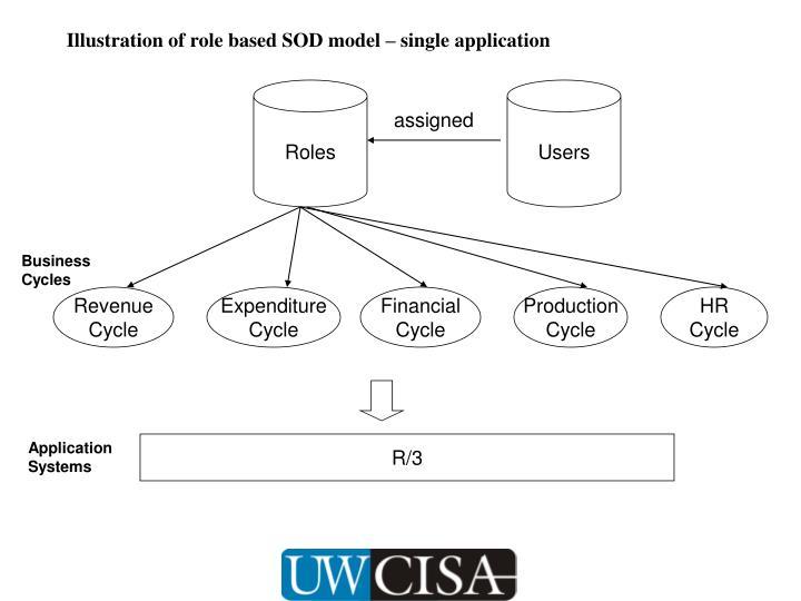 Illustration of role based SOD model – single application