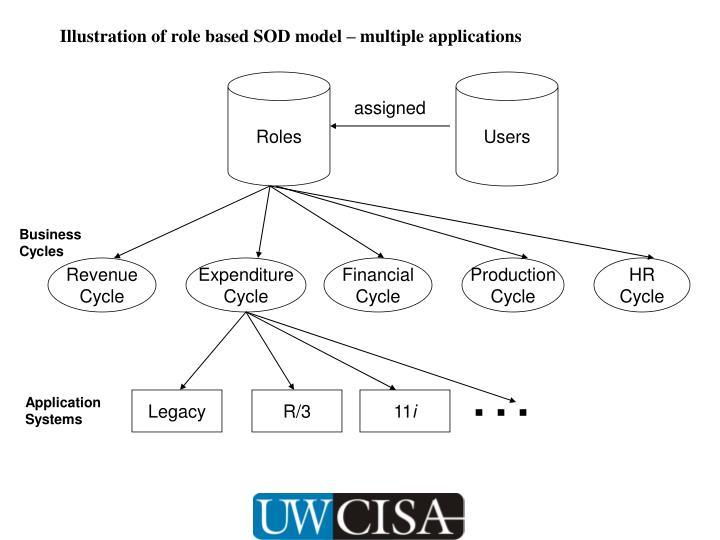 Illustration of role based SOD model – multiple applications