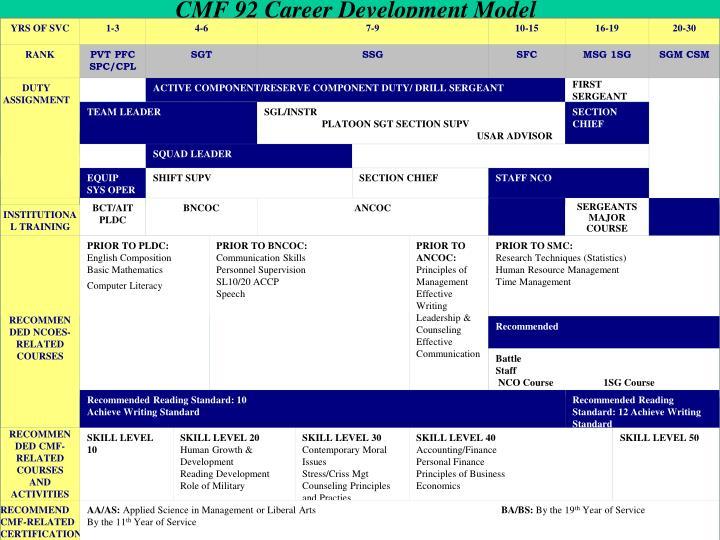 CMF 92 Career Development Model