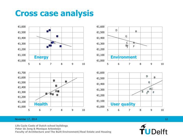 Cross case analysis