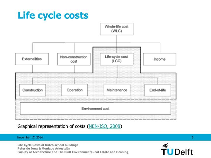 Life cycle costs