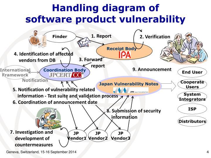 Handling diagram of