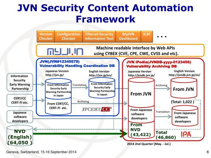 JVN Security Content Automation Framework