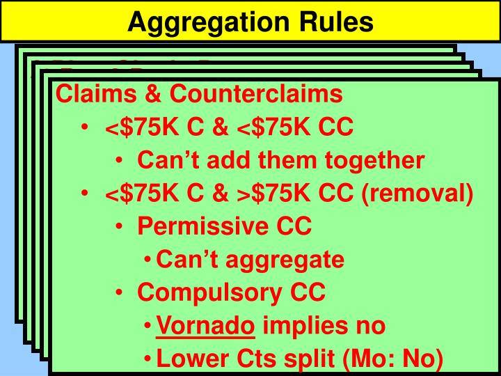 Aggregation Rules
