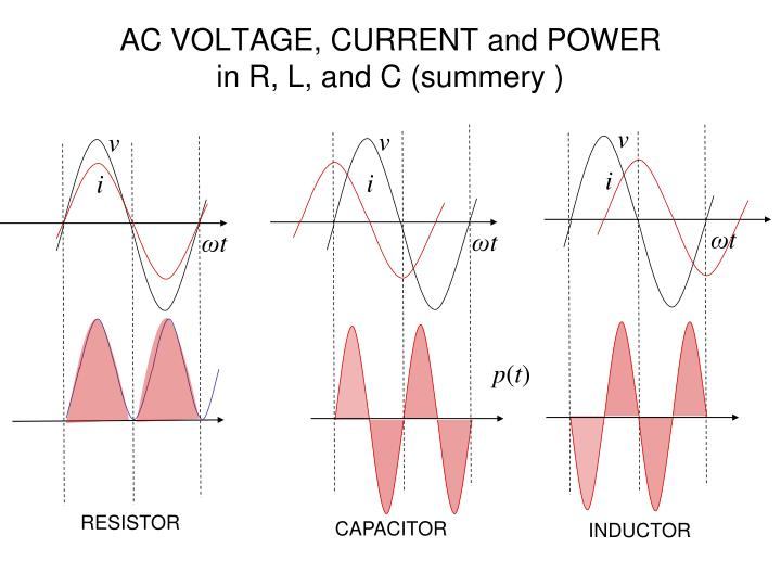 AC VOLTAGE, CURRENT and POWER