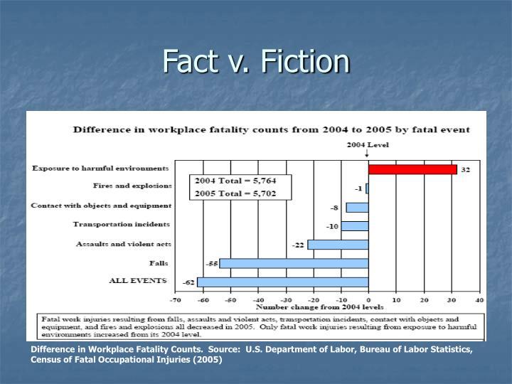 Fact v. Fiction