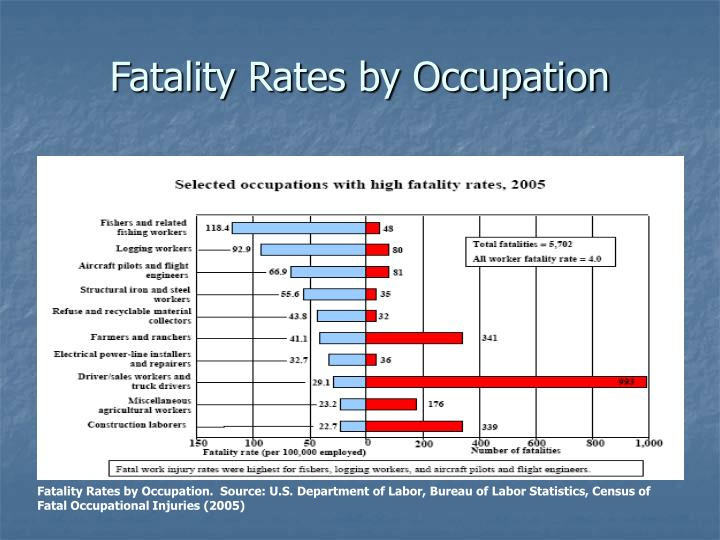 Fatality Rates by Occupation