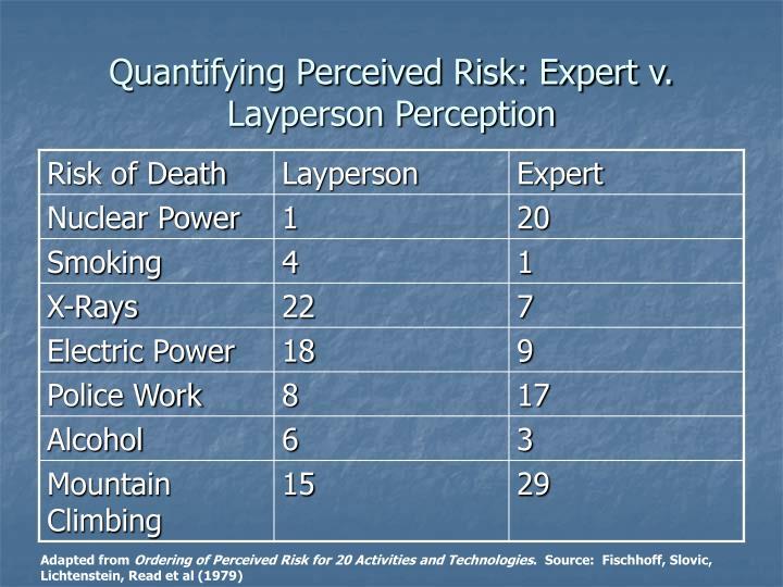 Quantifying Perceived Risk: Expert v. Layperson Perception