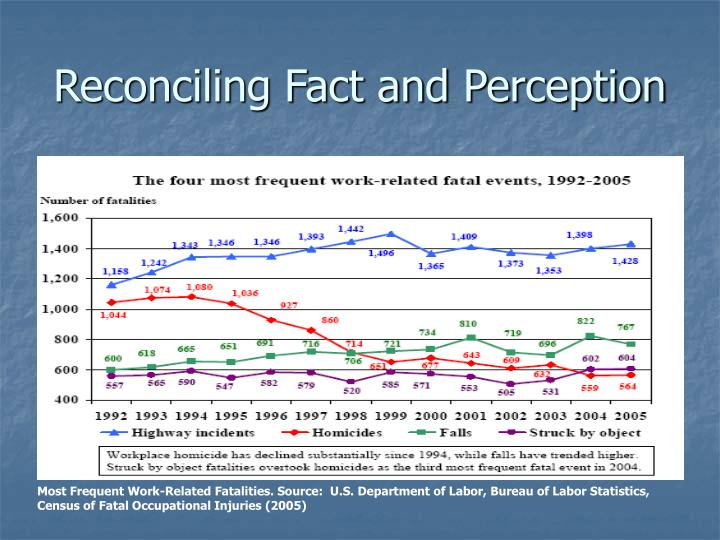 Reconciling Fact and Perception