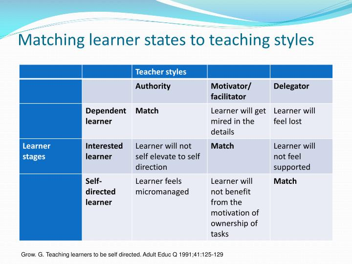 Matching learner states to teaching styles