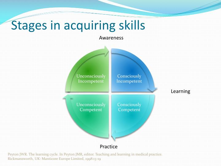 Stages in acquiring skills