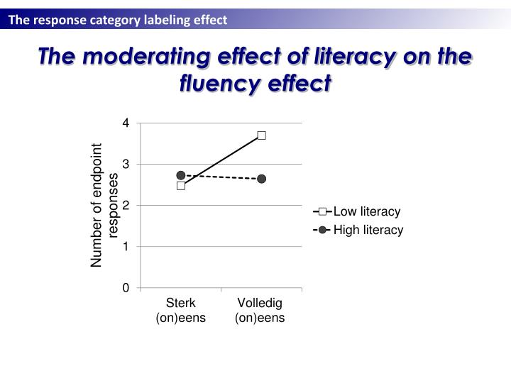 The moderating effect of literacy on the fluency effect