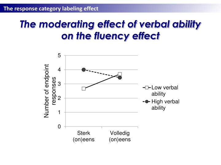 The moderating effect of verbal ability on the fluency effect