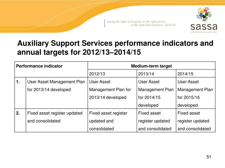 Auxiliary Support Services performance indicators and annual targets for 2012/13–2014/15