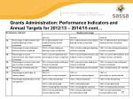 grants administration performance indicators and annual targets for 2012 13 2014 15 cont