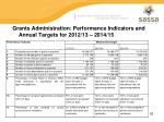 grants administration performance indicators and annual targets for 2012 13 2014 15