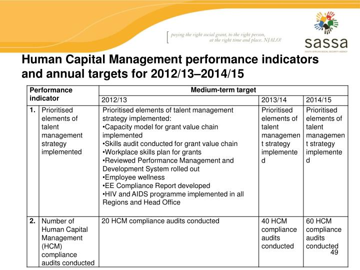 Human Capital Management performance indicators and annual targets for 2012/13–2014/15