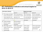 ict performance indicators and annual targets for 2012 13 2014 15