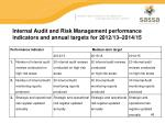 internal audit and risk management performance indicators and annual targets for 2012 13 2014 15