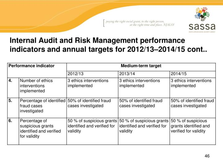 Internal Audit and Risk Management performance indicators and annual targets for 2012/13–2014/15 cont..