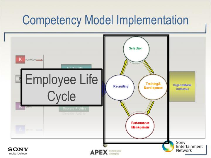 Competency Model Implementation