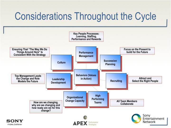 Considerations Throughout the Cycle
