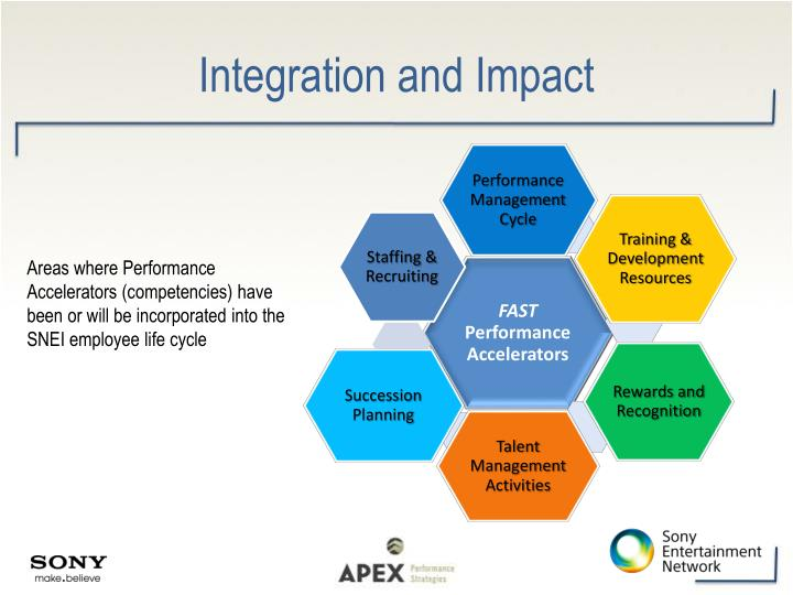 Integration and Impact