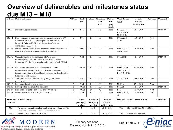 Overview of deliverables and milestones status