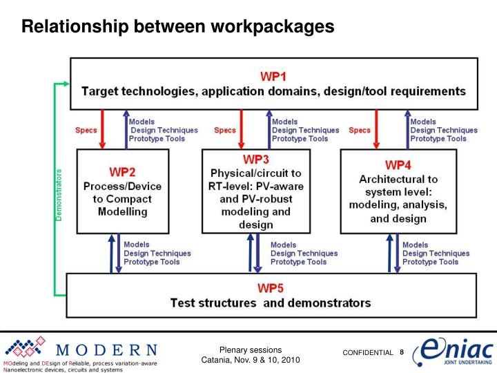 Relationship between workpackages