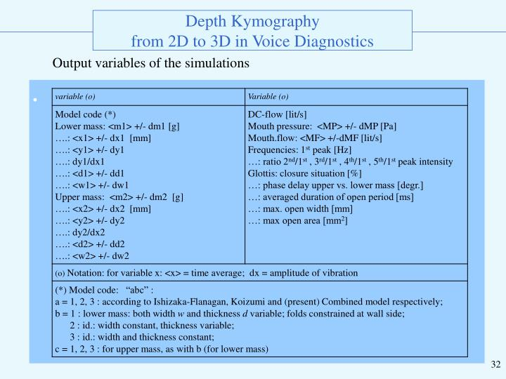 Output variables of the simulations