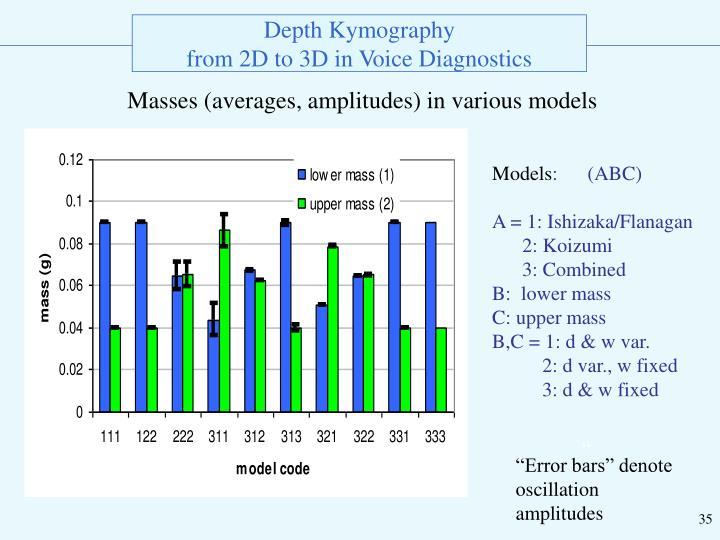 Masses (averages, amplitudes) in various models