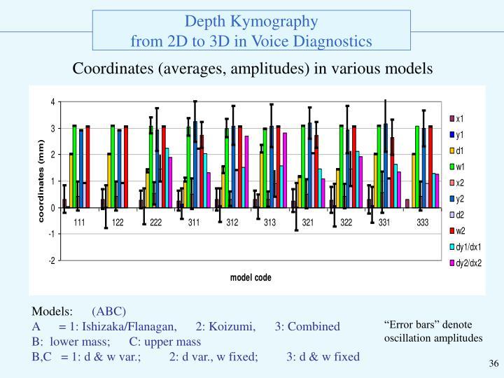 Coordinates (averages, amplitudes) in various models
