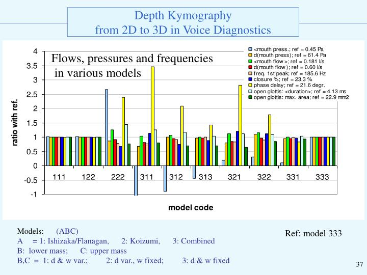 Flows, pressures and frequencies