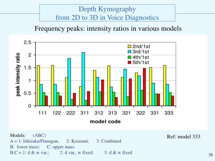 Frequency peaks: intensity ratios in various models