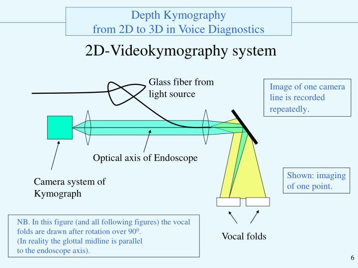 Optical axis of Endoscope
