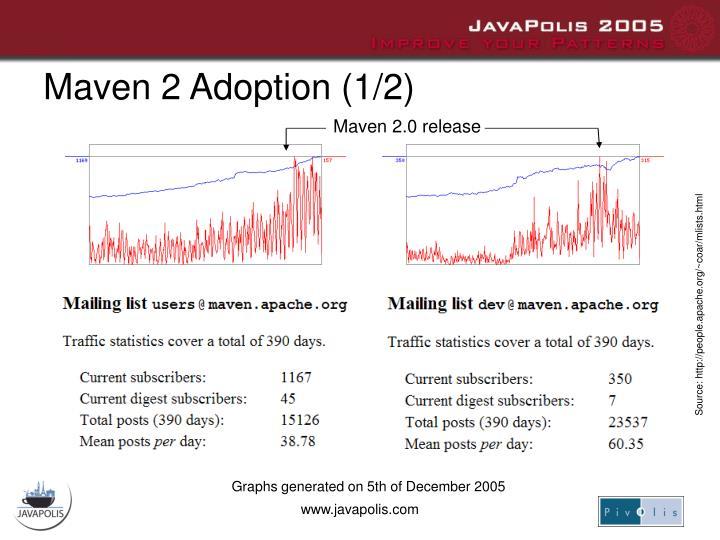Maven 2 Adoption (1/2)