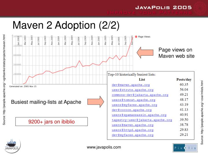 Maven 2 Adoption (2/2)