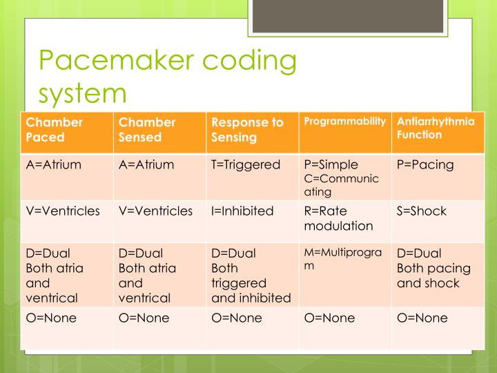 Pacemaker coding system