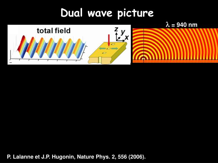 Tableau : *mention that far away from the surface the wave is cylindrical with (1/r)