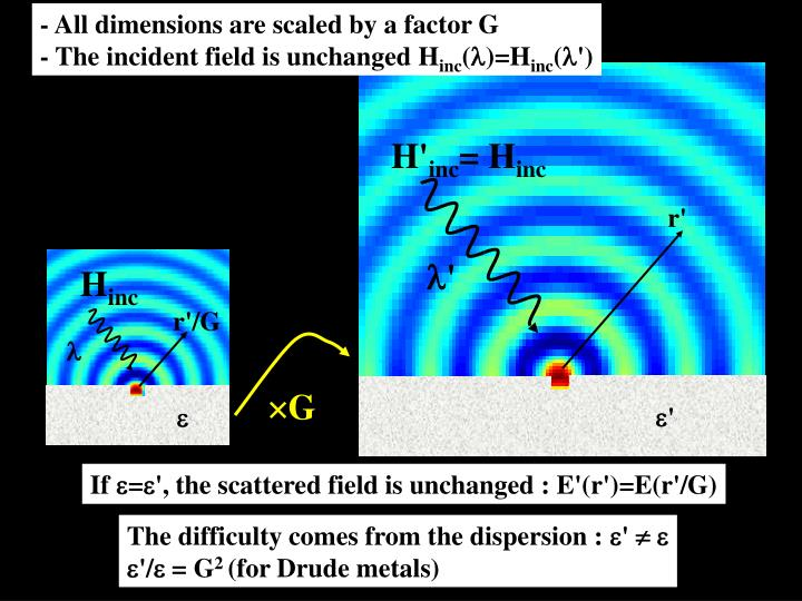 - All dimensions are scaled by a factor G