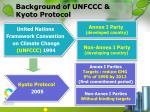 background of unfccc kyoto protocol