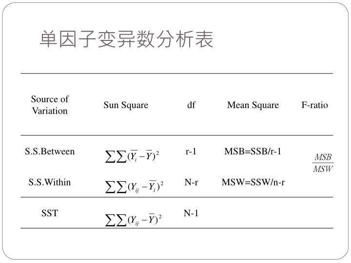 单因子变异数分析表