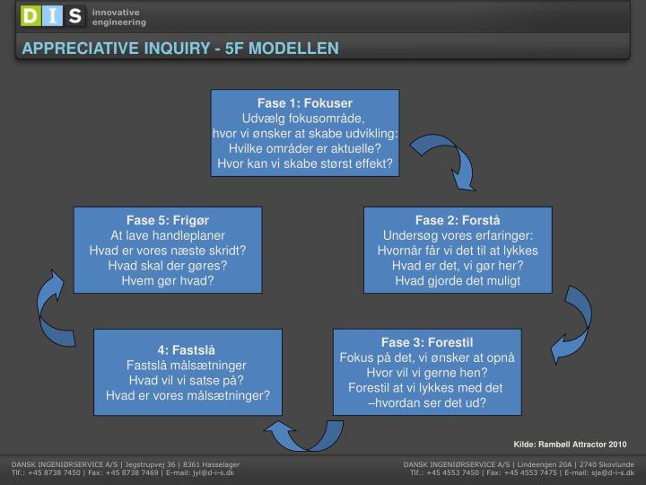 APPRECIATIVE INQUIRY - 5F MODELLEN