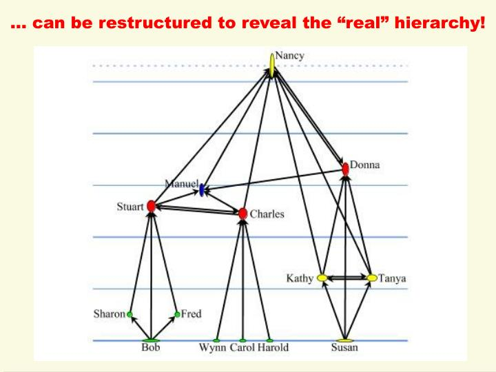 """… can be restructured to reveal the """"real"""" hierarchy!"""