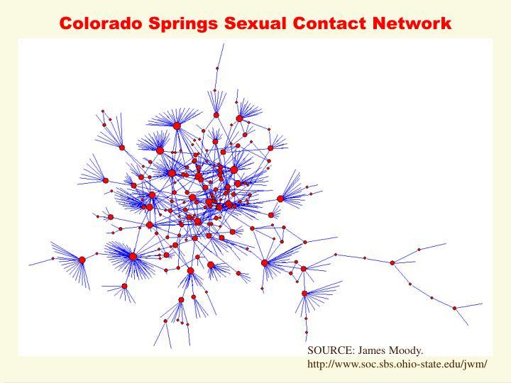 Colorado Springs Sexual Contact Network