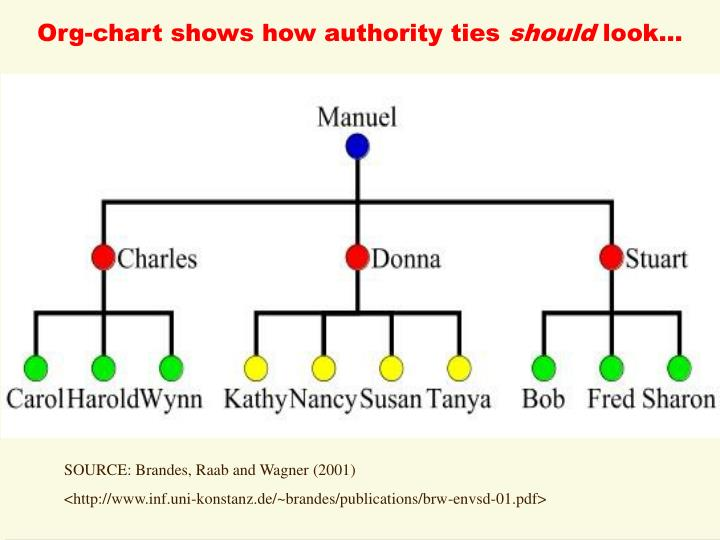 Org-chart shows how authority ties